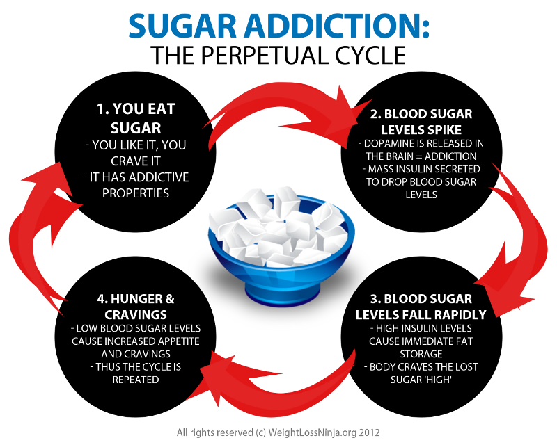 sugar-addiction-perpetual-cycle
